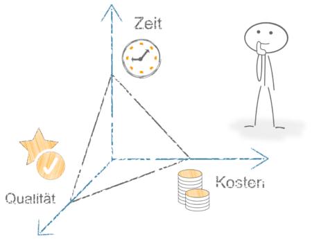 Magisches Dreieck Projektmanagement