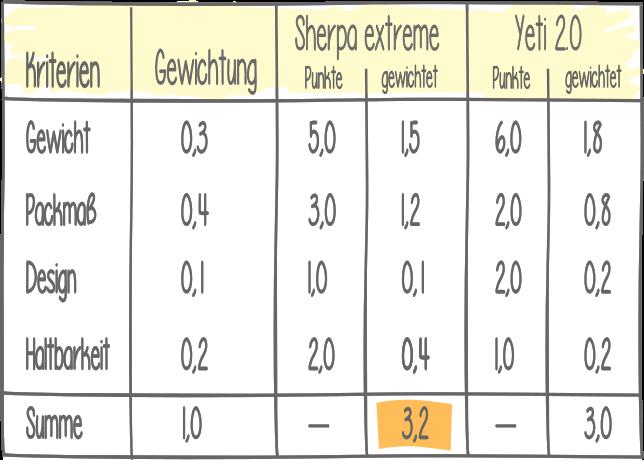 Die Nutzwertanalyse - qualitative Entscheidungen quantifizieren