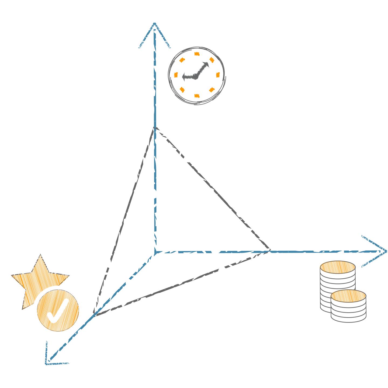Projektmanagement magisches Dreieck