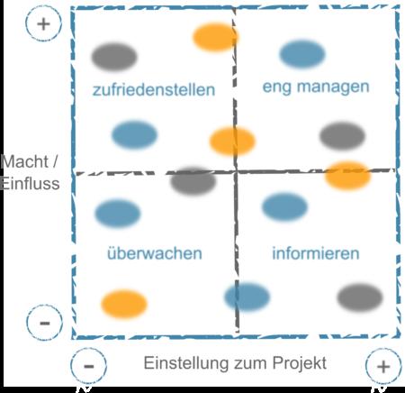 Stakeholderanalyse Projektmanagement